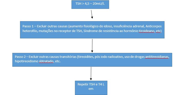 Patrocnio online notcias de patrocnio mg algoritmo para abordagem do hipotireoidismo subclnico ccuart Gallery